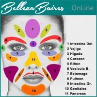 Curso de Reflexología Facial
